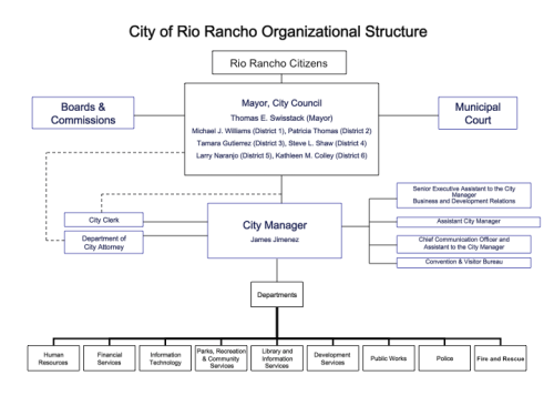 Rio Rancho Fall 2009 Organizational Chart.png